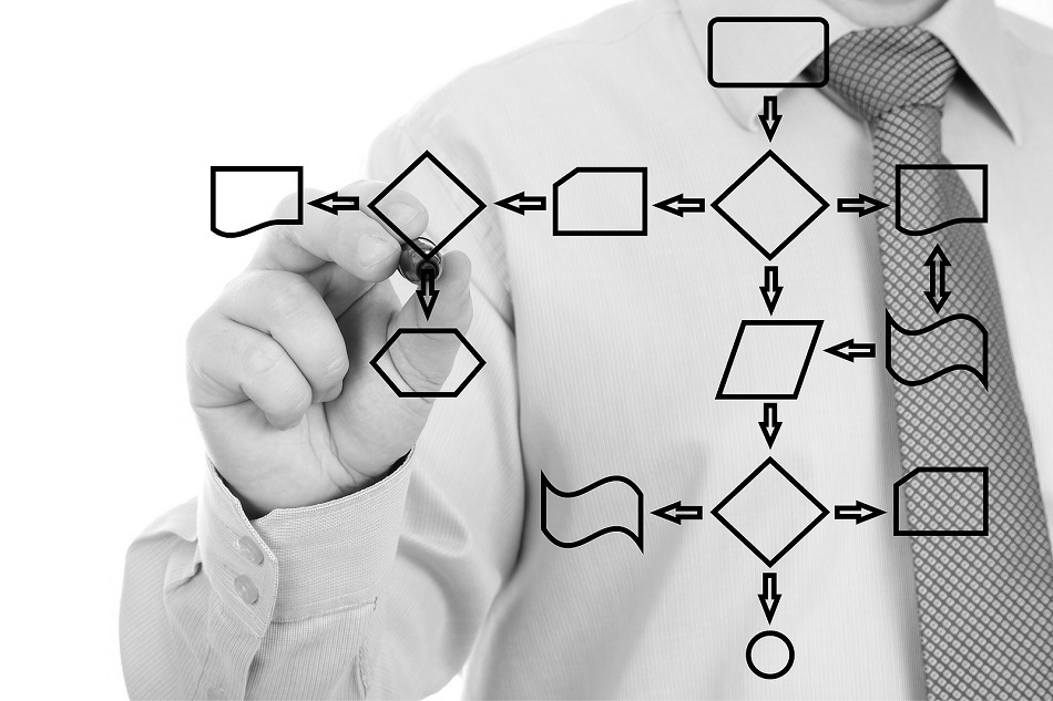 how to buy sales training content process methodology