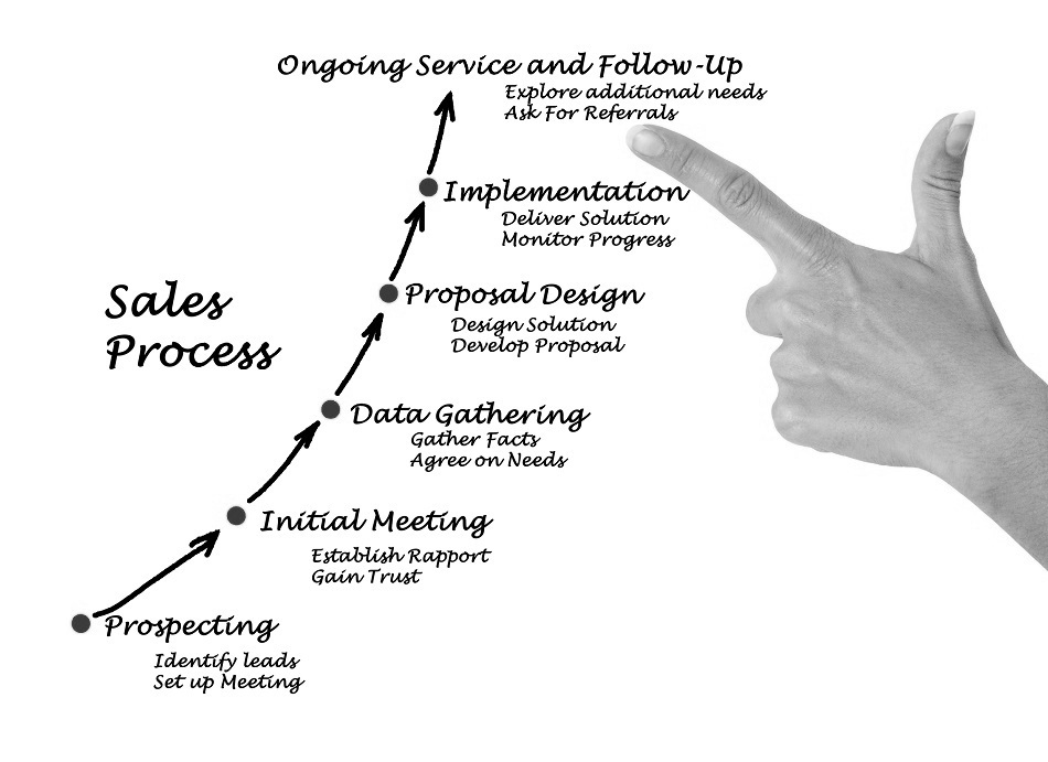 tyson group can help you build a high performance sales process